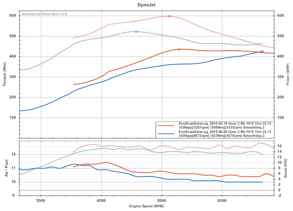 Unlogic's Chrome ECU tuning thread [Archive] - 3000GT / Stealth